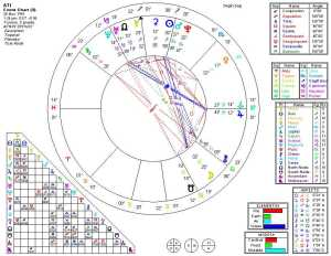 Astrology Toronto Natal Chart