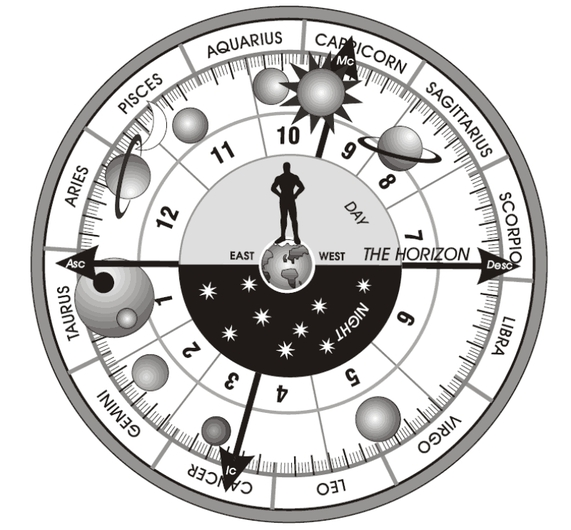 Astrology Chart Reading Online Free